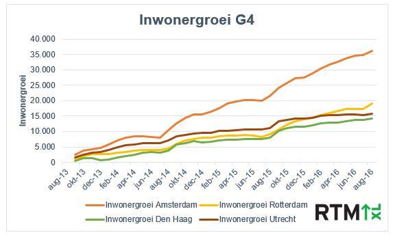 Afbeelding 4: Bevolkingsgroei van de vier grote steden in de afgelopen drie jaar (aug. 2013 is 0)