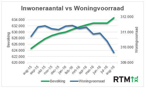 Afbeelding 1: Inwoneraantal en woningvoorraad in de afgelopen twaalf maanden